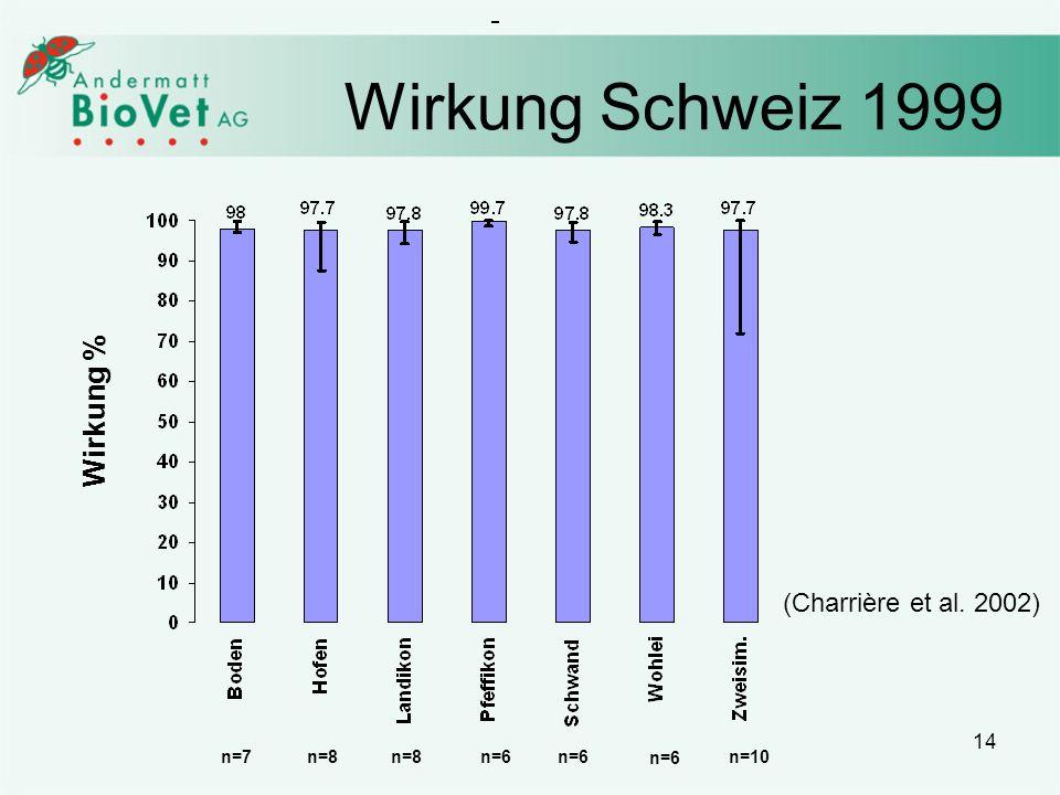 Wirkung Schweiz 1999 Wirkung % (Charrière et al. 2002) n=7 n=8 n=8 n=6
