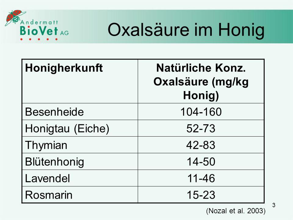 Natürliche Konz. Oxalsäure (mg/kg Honig)
