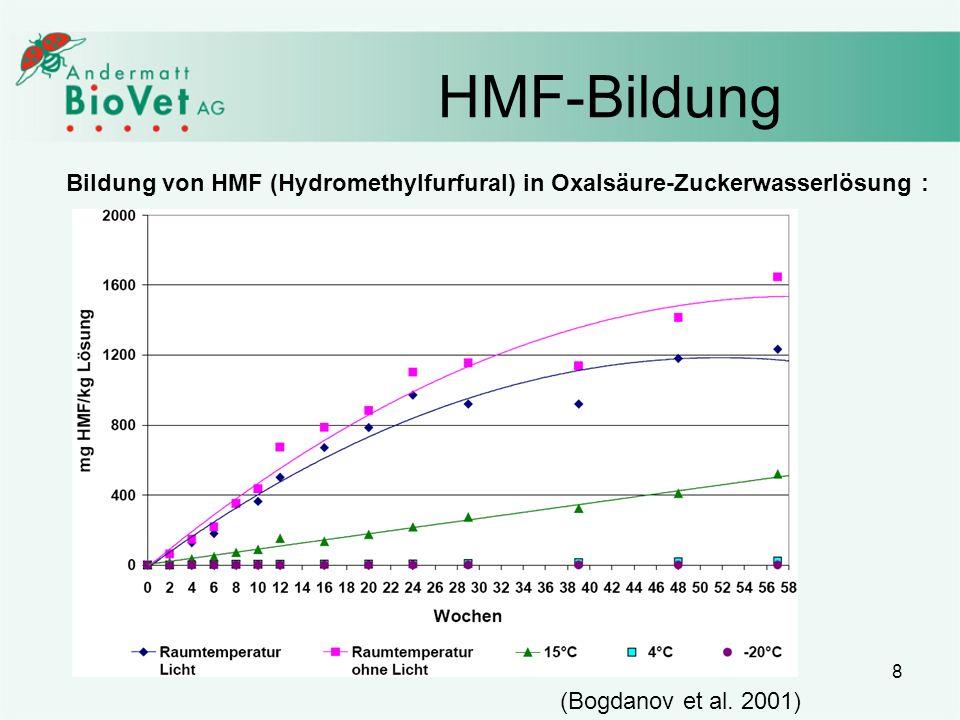 HMF-Bildung Bildung von HMF (Hydromethylfurfural) in Oxalsäure-Zuckerwasserlösung : (Bogdanov et al.