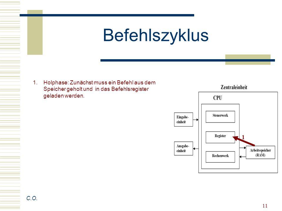 Befehlszyklus Holphase: Zunächst muss ein Befehl aus dem Speicher geholt und in das Befehlsregister geladen werden.