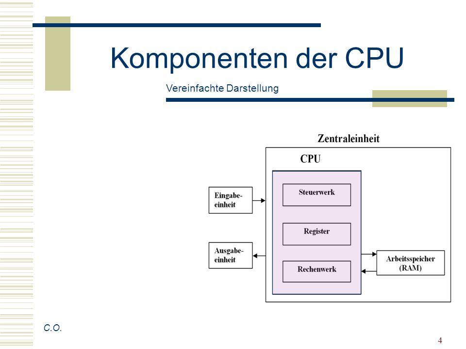 Komponenten der CPU Vereinfachte Darstellung C.O.