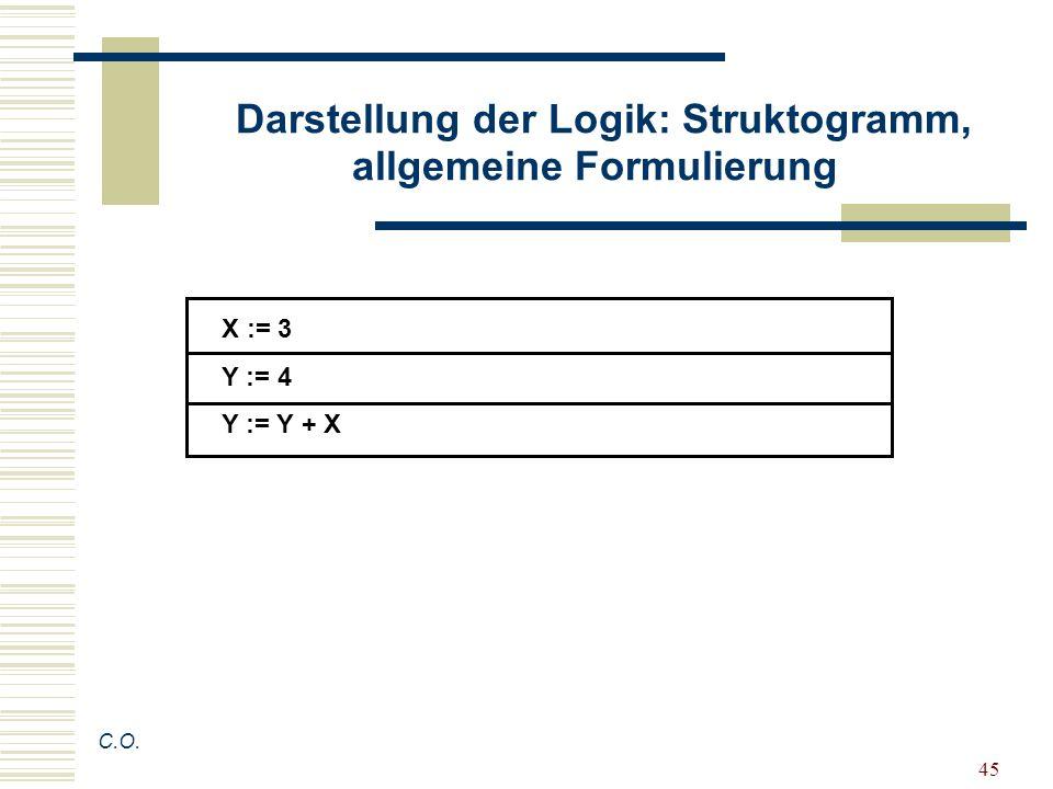 Darstellung der Logik: Struktogramm, allgemeine Formulierung