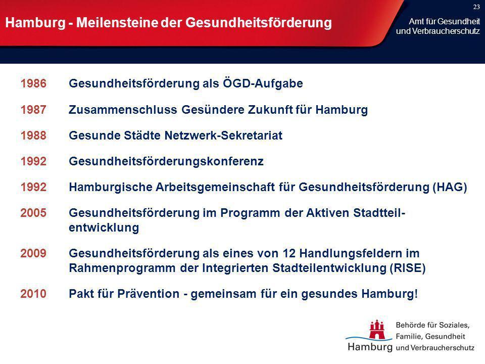 Hamburg - Meilensteine der Gesundheitsförderung