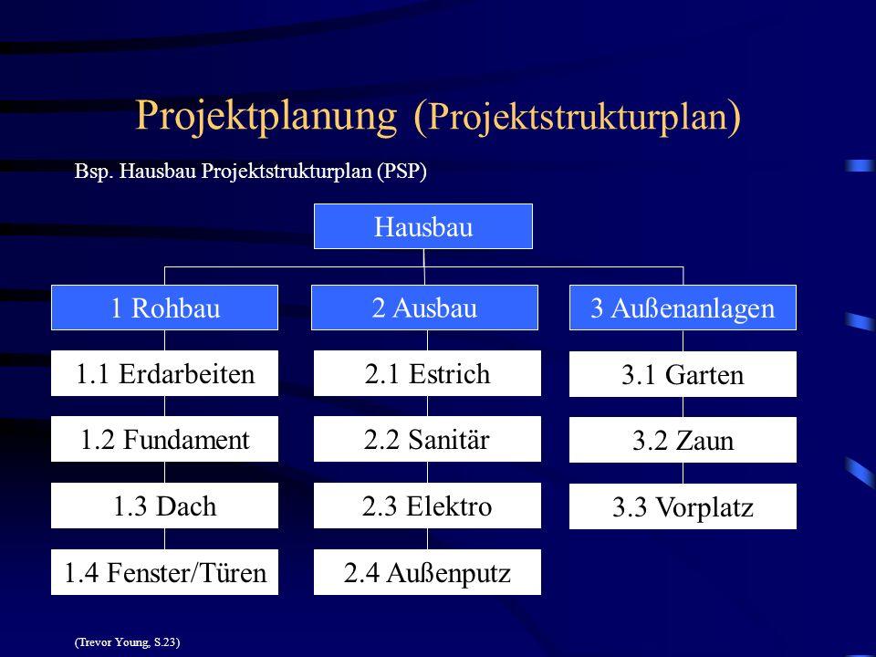 Projektplanung (Projektstrukturplan)