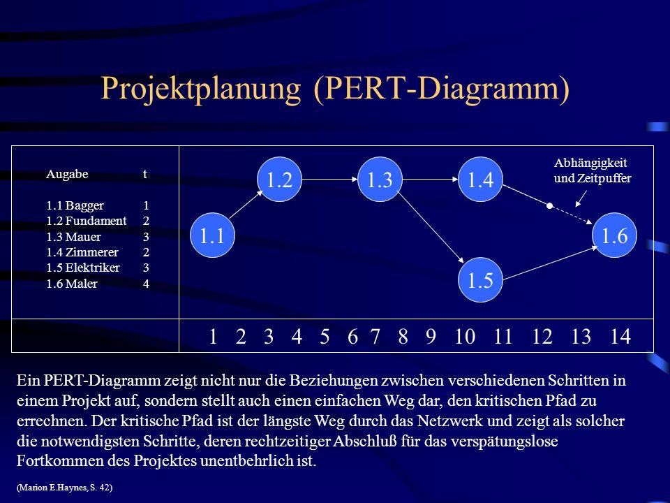 Projektplanung (PERT-Diagramm)
