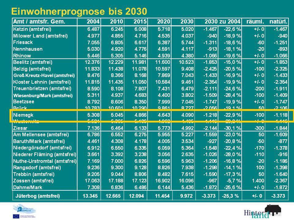 Einwohnerprognose bis 2030