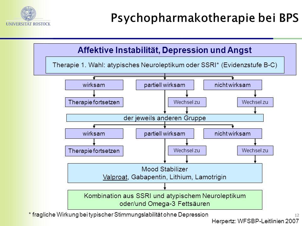 Psychopharmakotherapie bei BPS