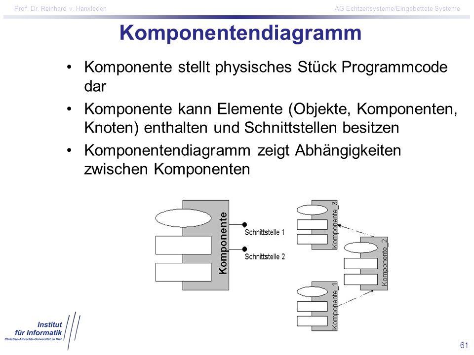 Komponentendiagramm Komponente stellt physisches Stück Programmcode dar.