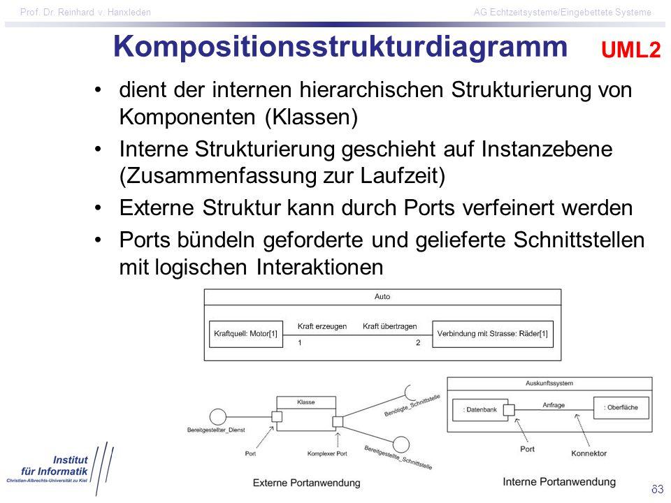 Kompositionsstrukturdiagramm