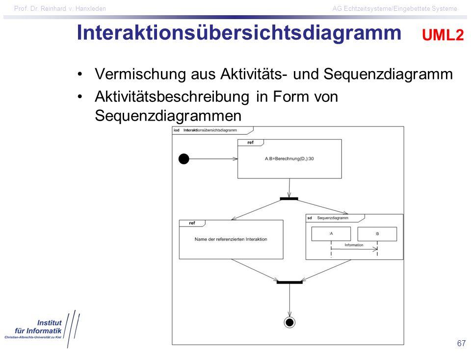 Interaktionsübersichtsdiagramm