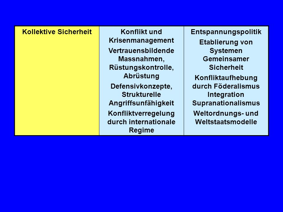 Kollektive Sicherheit Konflikt und Krisenmanagement