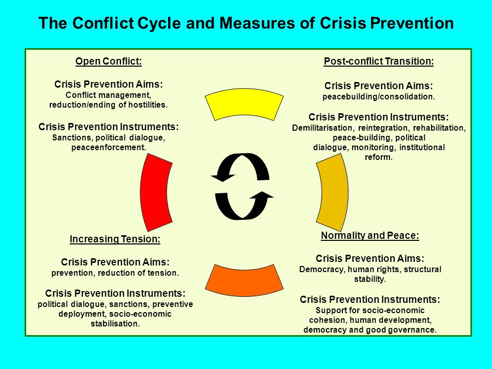 The Conflict Cycle and Measures of Crisis Prevention