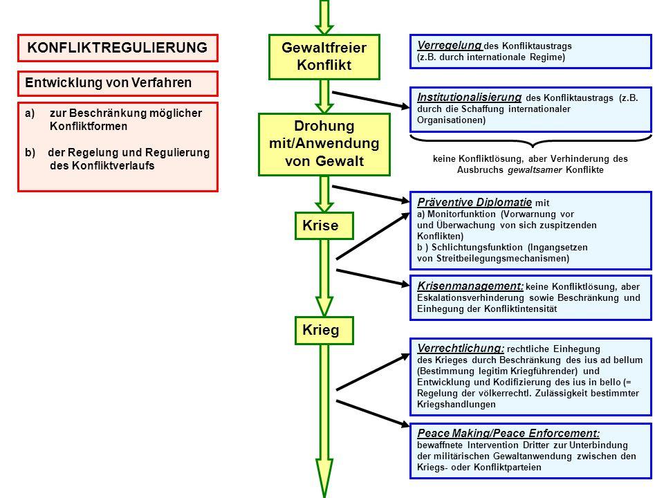 Gewaltfreier Konflikt Drohung mit/Anwendung