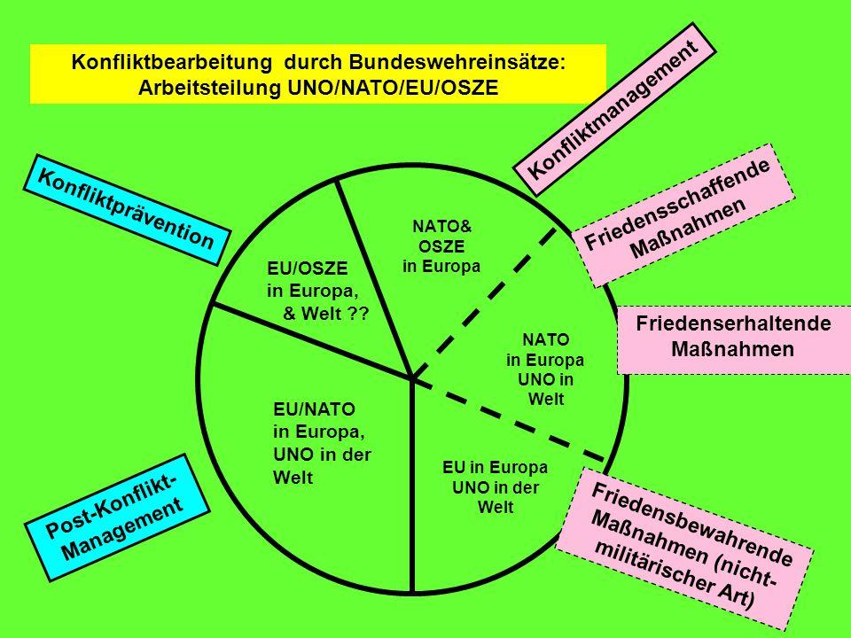 Konfliktbearbeitung durch Bundeswehreinsätze: Arbeitsteilung UNO/NATO/EU/OSZE