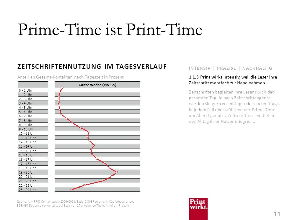 Prime-Time ist Print-Time