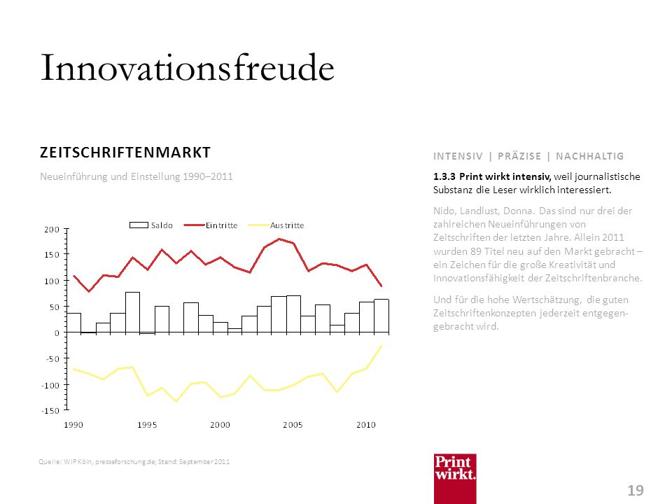 Innovationsfreude ZEITSCHRIFTENMARKT INTENSIV | PRÄZISE | NACHHALTIG