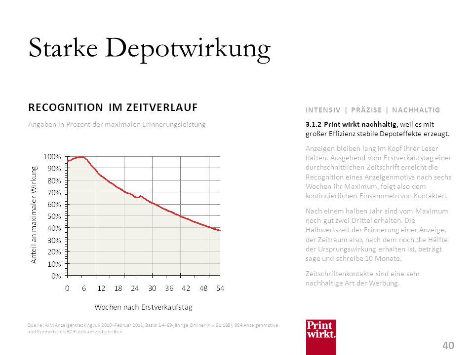 Starke Depotwirkung RECOGNITION IM ZEITVERLAUF