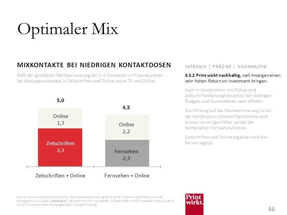 Optimaler Mix MIXKONTAKTE BEI NIEDRIGEN KONTAKTDOSEN 5,0 4,5