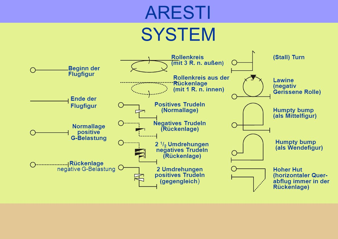 ARESTI SYSTEM Aresti families. Manoeuvres catalogues into groups: