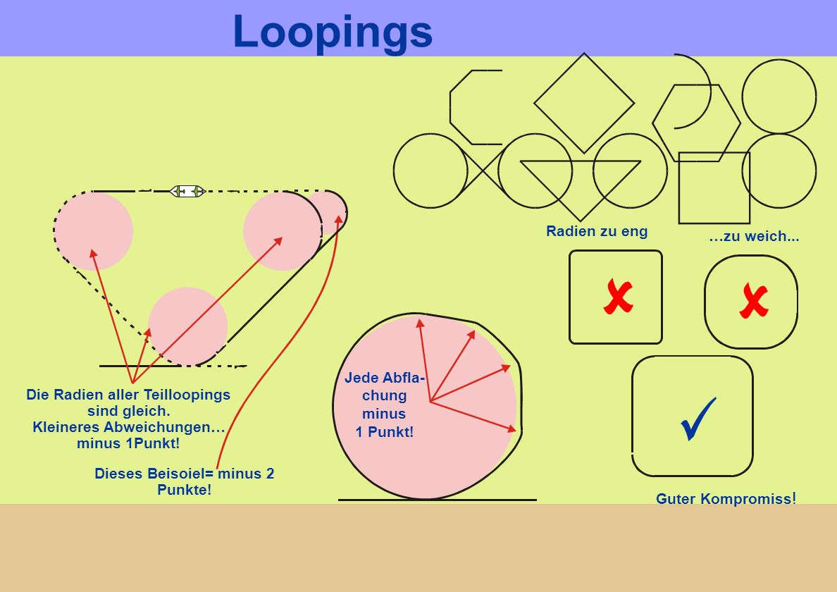 Loopings Die Radien aller Teilloopings sind gleich. Kleineres Abweichungen… minus 1Punkt! Dieses Beisoiel= minus 2 Punkte!