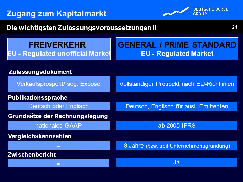 EU - Regulated unofficial Market GENERAL / PRIME STANDARD