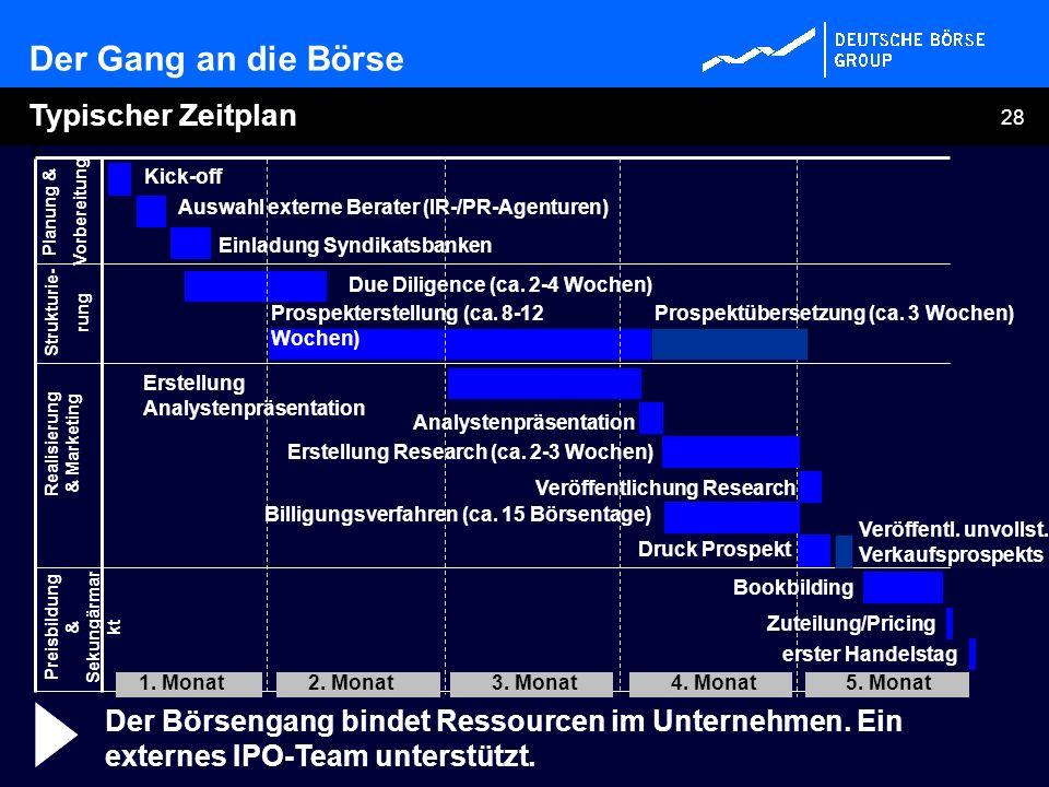 Realisierung & Marketing Preisbildung & Sekungärmarkt