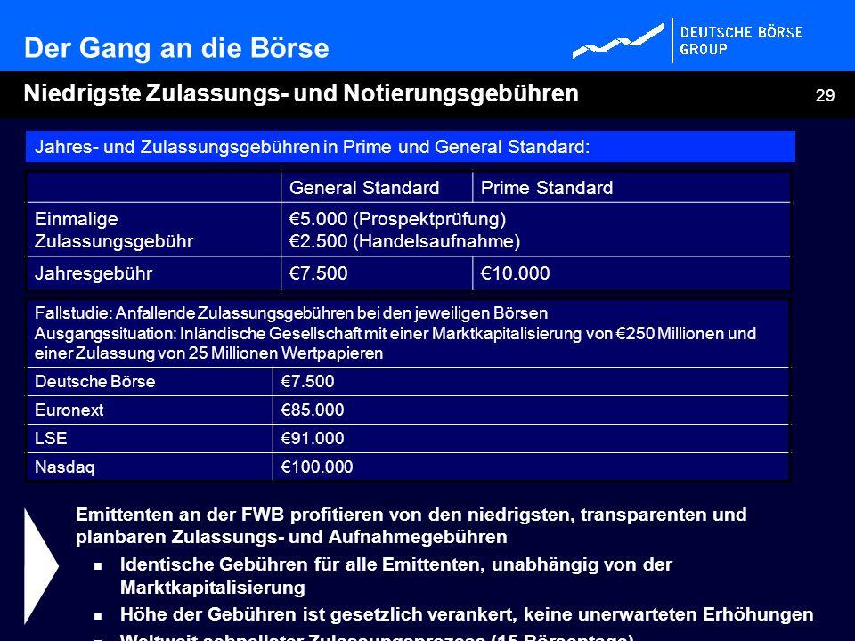 Der Gang an die Börse Niedrigste Zulassungs- und Notierungsgebühren