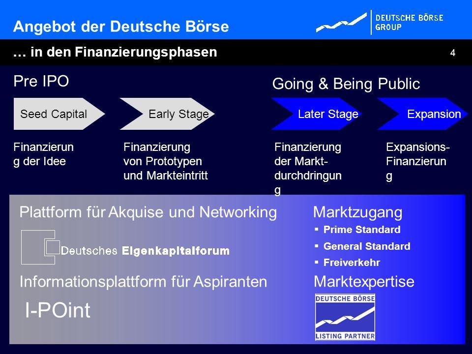 I-POint Angebot der Deutsche Börse Pre IPO Going & Being Public