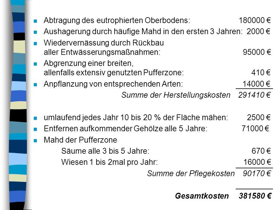 Abtragung des eutrophierten Oberbodens: 180000 €
