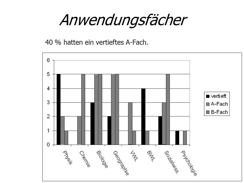 Anwendungsfächer 40 % hatten ein vertieftes A-Fach.