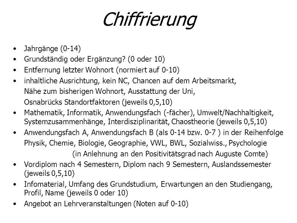Chiffrierung Jahrgänge (0-14) Grundständig oder Ergänzung (0 oder 10)