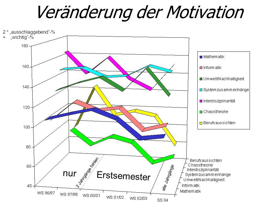 Veränderung der Motivation