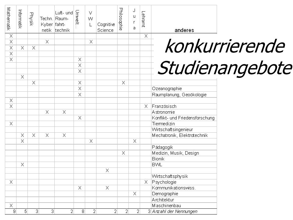 konkurrierende Studienangebote