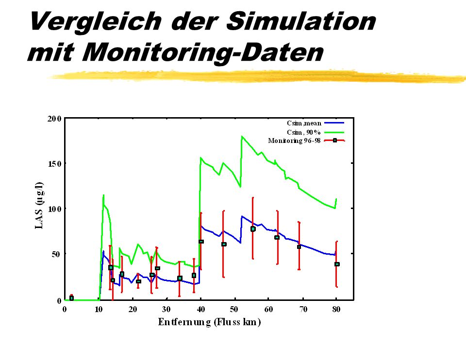Vergleich der Simulation mit Monitoring-Daten