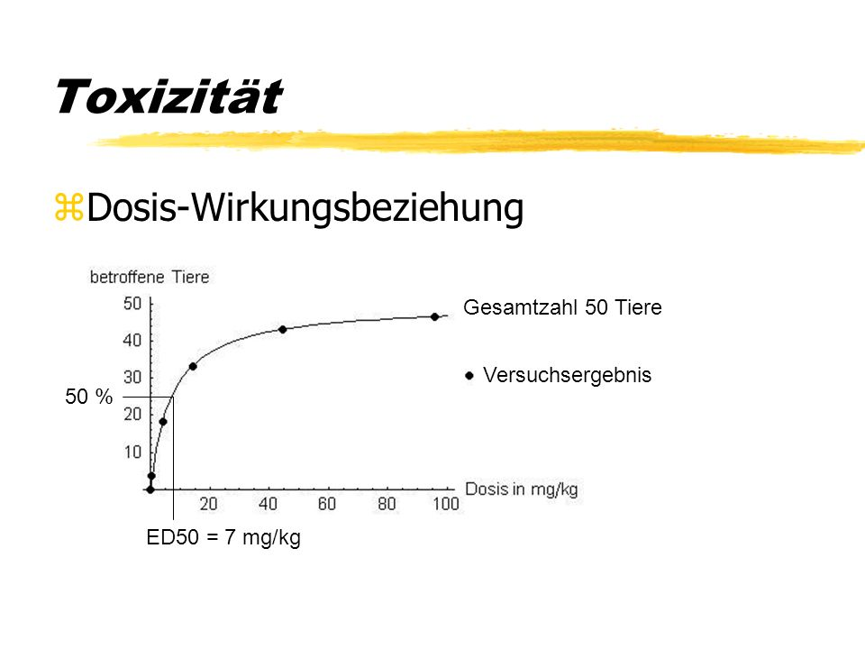 Toxizität Dosis-Wirkungsbeziehung Gesamtzahl 50 Tiere Versuchsergebnis