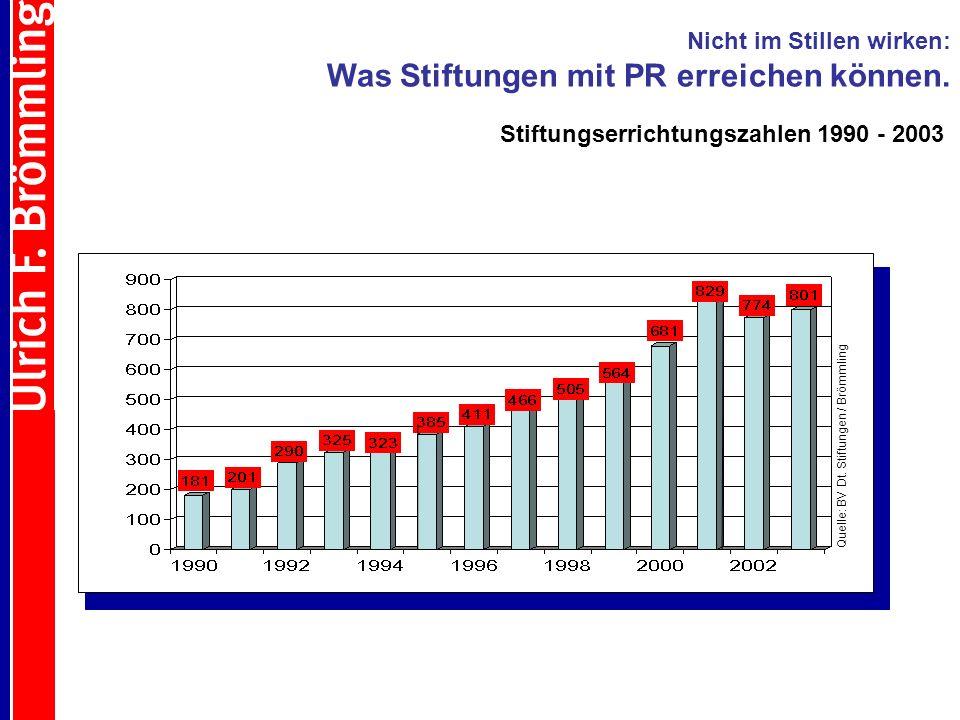 Quelle: BV Dt. Stiftungen / Brömmling