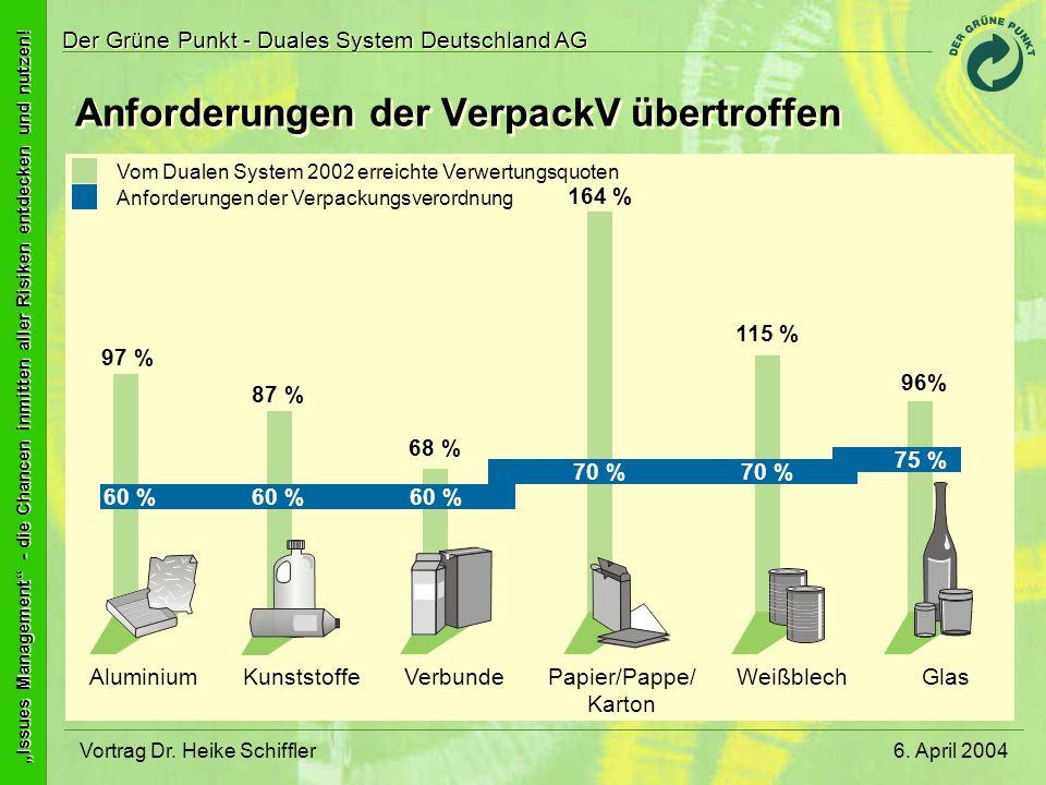 Anforderungen der VerpackV übertroffen