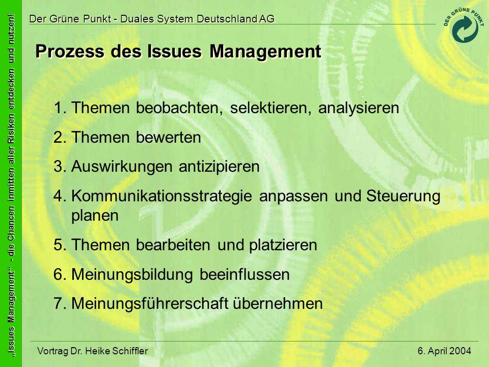 Prozess des Issues Management