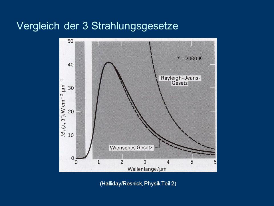 Vergleich der 3 Strahlungsgesetze