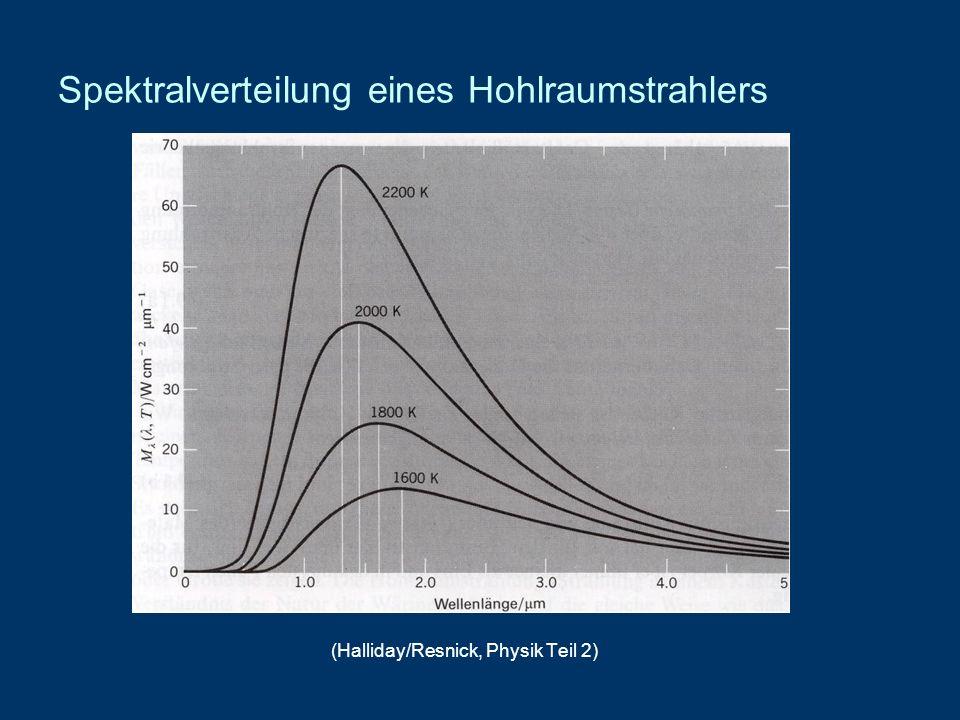Spektralverteilung eines Hohlraumstrahlers