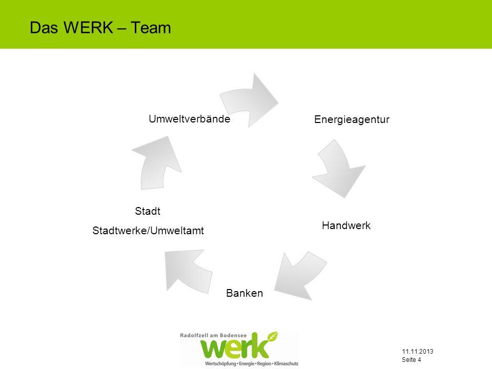 Das WERK – Team 25.03.2017