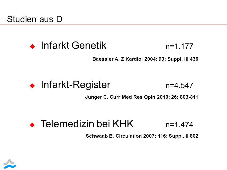 Infarkt Genetik n=1.177 Infarkt-Register n=4.547
