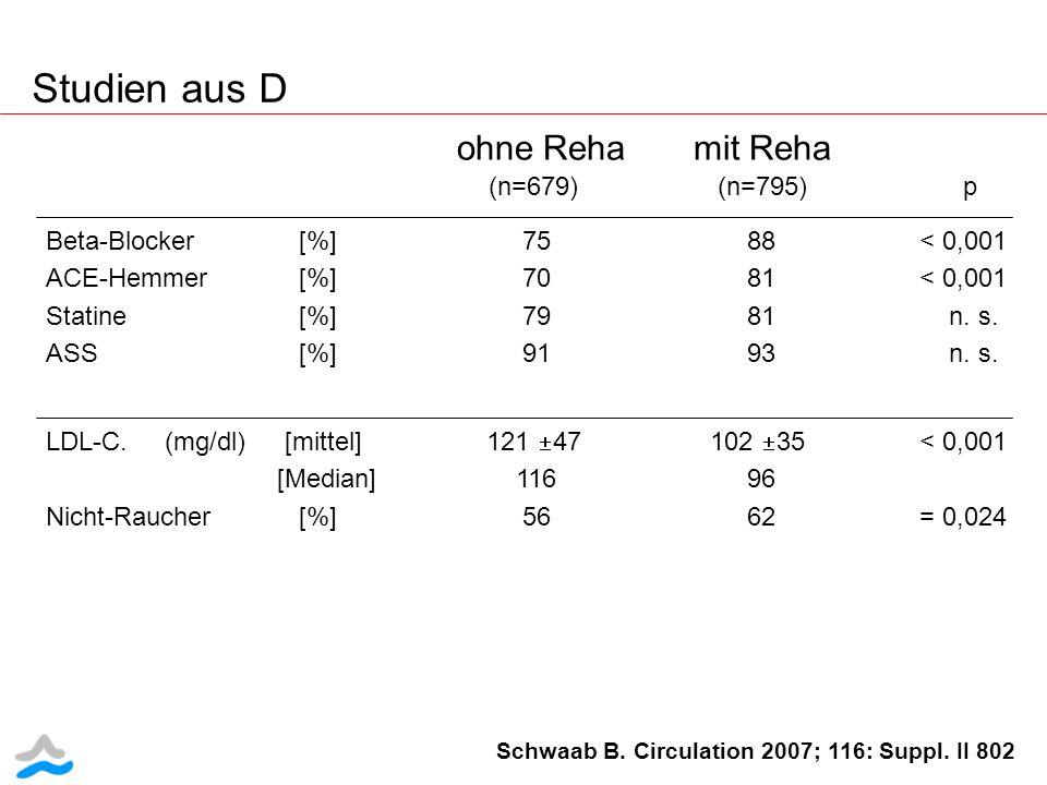 Studien aus D ohne Reha mit Reha (n=679) (n=795) p