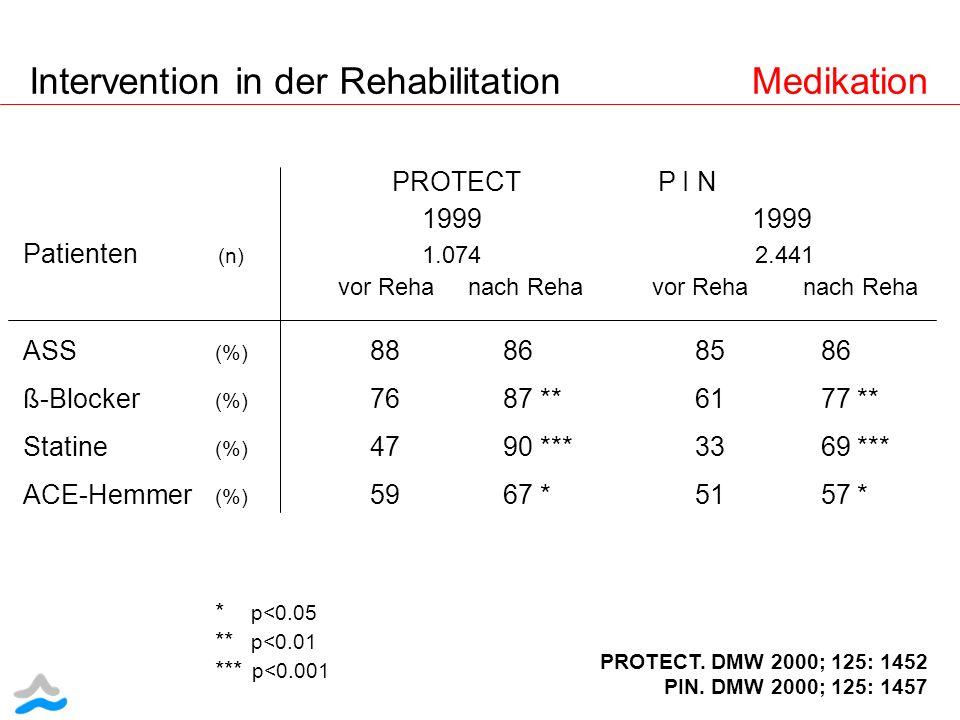 Intervention in der Rehabilitation Medikation