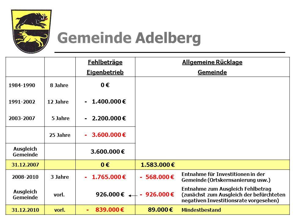 Fehlbeträge Allgemeine Rücklage Eigenbetrieb Gemeinde 0 €