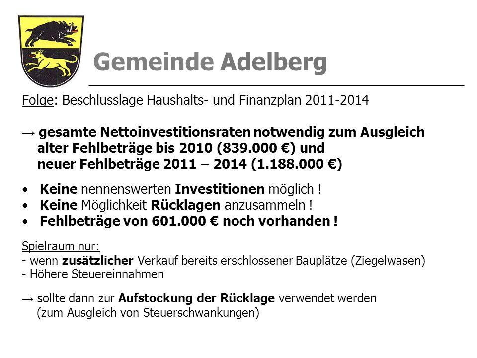 Folge: Beschlusslage Haushalts- und Finanzplan 2011-2014