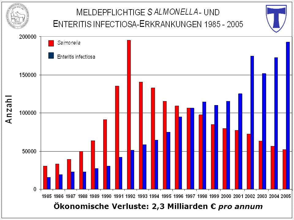Ökonomische Verluste: 2,3 Milliarden € pro annum