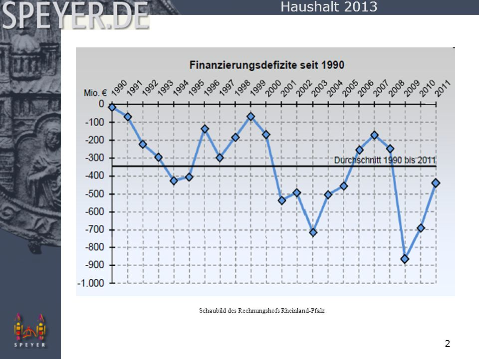 Haushalt 2013 Schaubild des Rechnungshofs Rheinland-Pfalz
