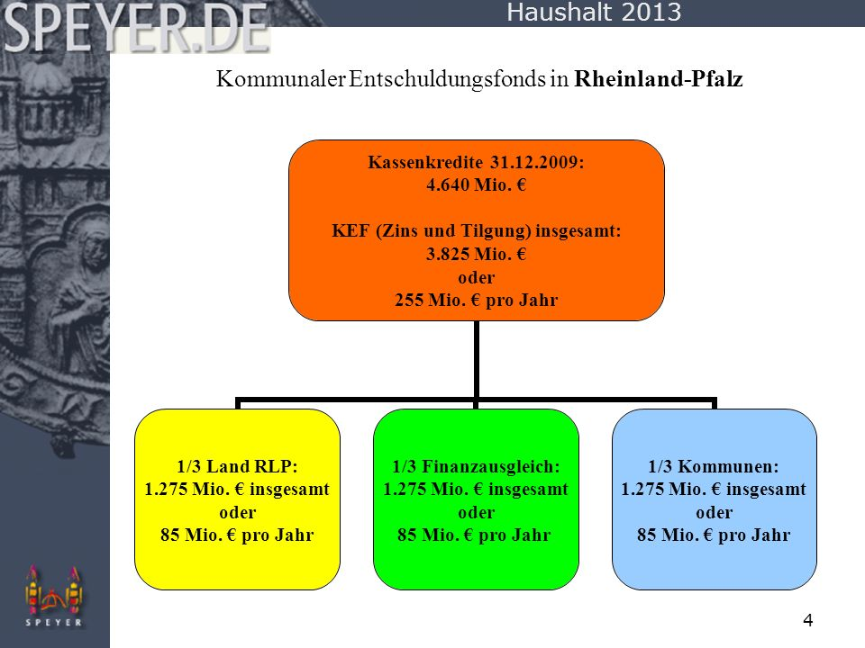 Kommunaler Entschuldungsfonds in Rheinland-Pfalz