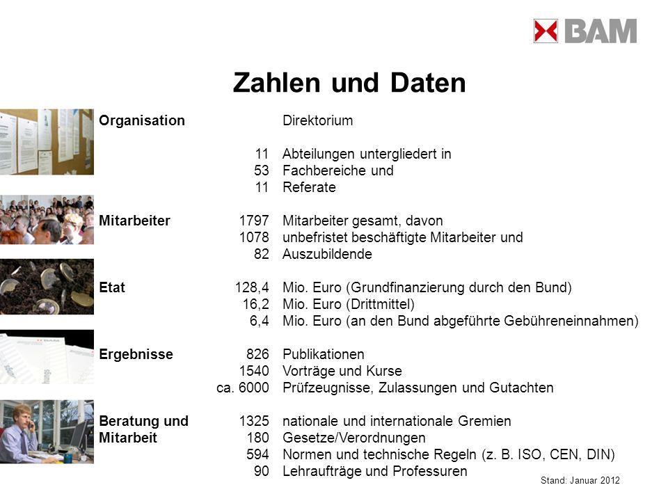 Zahlen und Daten Organisation Direktorium